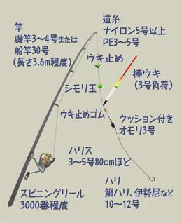 GO!GO!九ちゃんフィッシング大人気★海上釣り堀 前篇back Number