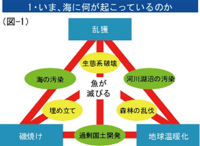 1・いま、海に何が起こっているのか(図-1)