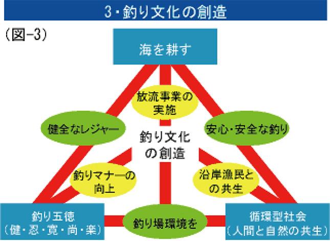 3・釣り文化の創造(図-3)