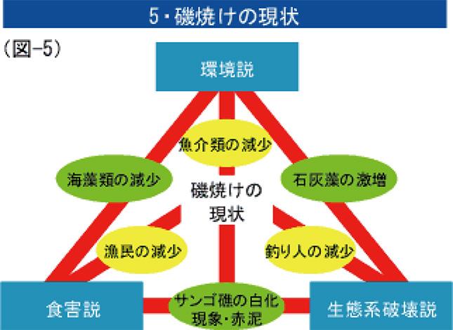 5・磯焼けの現状(図-5)