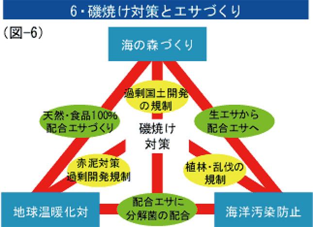 6・磯焼け対策とエサづくり(図-6)
